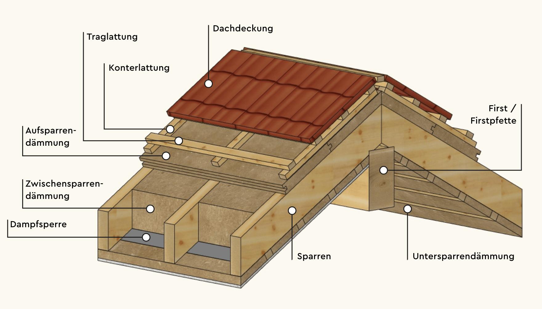 Berühmt Welche Dachdämmung ist die richtige für Ihre Immobilie? | Wood Me Up SM74